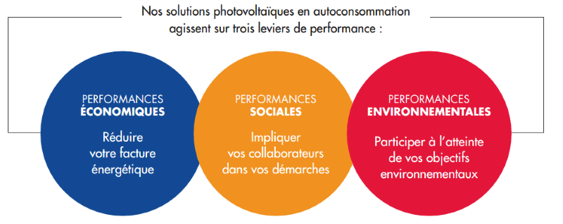 piliers performance offre Total Solar autoconsommation